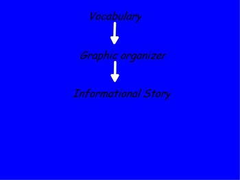 Organize Informational Writing