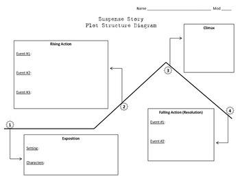 Original Suspense Story Plot Structure Diagram