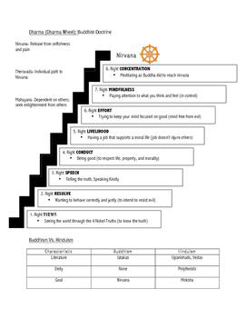 Origins Of Buddhism: Organizer