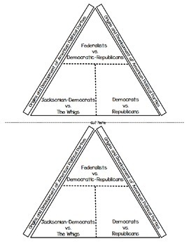 Origins and Development of American Political Parties