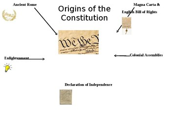 Origins of The Constitution Student handout for PPT