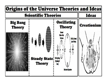 Origins of the Universe Theories and Ideas Foldable