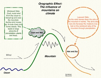 Orographic Effect: Mountains and Climate Infographic and Quiz