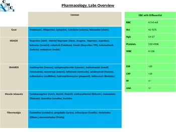 Orthopaedics Rheumatology Conditions, Diagnosis and Treatments Nursing Medical