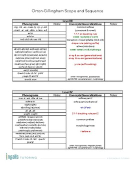 Orton-Gillingham Scope & Sequence: Levels I, II and III