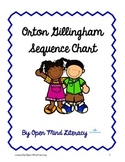 Orton Gillingham Sequence Chart