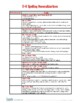 Orton-Gillingham Spelling Rules