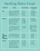 Orton Gillingham Spelling Rules Packet