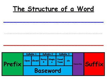 Orton-Gillingham Word Structure Aid