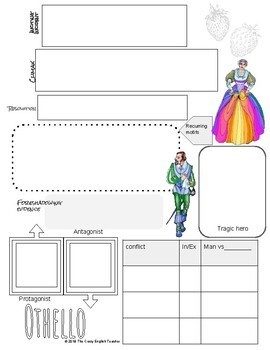 Othello Interactive Notes, Graphic Organizers, Sketch Notes