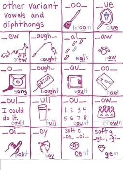 Other Variant Vowels and Diphthongs Chart