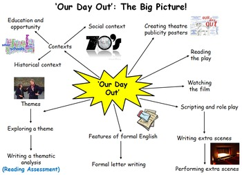 Our Day Out 5 Week Unit - 14 Lessons, PPT, Resources, Homework!