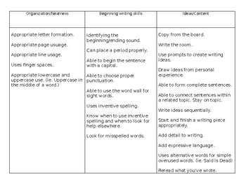 Our Gr.1 edition of the CAFE menu for Writing
