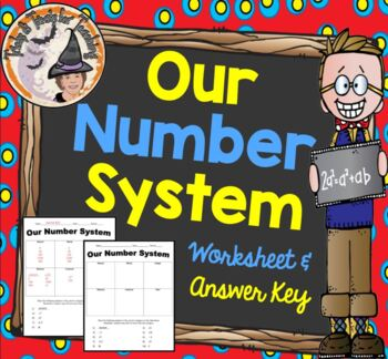 Our Number System Rational Whole Integers Natural Real Irrational Diagram