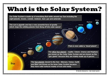 Our Solar System - poster set