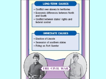Outbreak of Civil War PowerPoint for Use w/Slotted Notes-Free YouTube Preview!