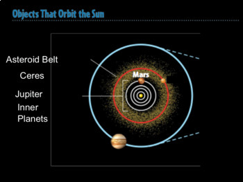 Outer Solar System Labeling Activity - SMART Notebook