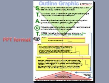 Outline to the essay_The most LOGICAL and effective outline graphic ever!