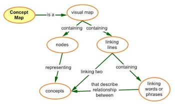 Overview of Concept Maps