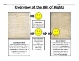 Overview of the Bill of Rights