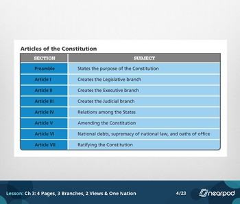 Overview of the Constitution