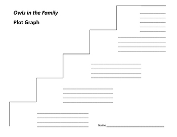 Owls in the Family Plot Graph - Farley Mowat