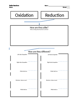 Oxidation-Reduction Compare & Contrast