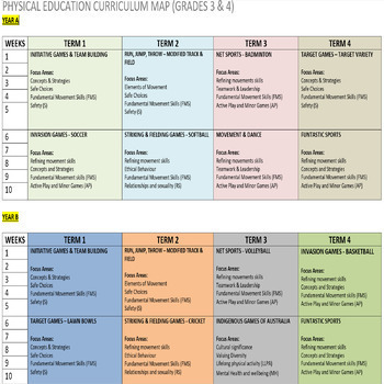P.E. Curriculum Maps 2 Year Cycle (Free & Editable)