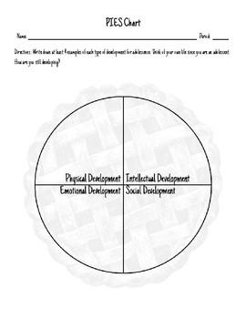 P.I.E.S. Chart - Activity Sheet