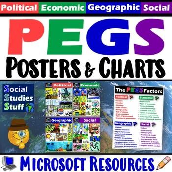 PEGS Poster Set   (Political,Economic,Geographic,Social Factors)