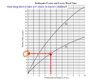 P-Waves, S-Waves, and Earthquake Wave Travel Time