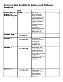 Gr 6 PA state Science Content and Common Core  Standards Checklist: