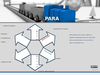 PARA Cheat Sheet -- Animated Powerpoint Slides
