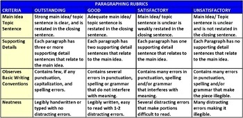 PARAGRAPH WRITING: LESSON AND RESOURCES