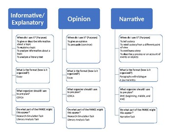 PARCC Aligned Types of Writing Flow Chart