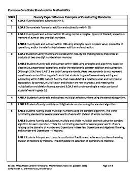 PARCC Fluency Expectations Grades K-8