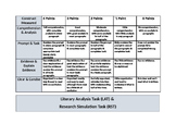 PARCC Literary Analysis Task & Research Simulation Task Rubric
