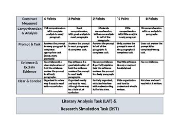 PARCC Literary Analysis Task & Research Simulation Task Rubric
