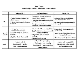 PAST Tenses: Simple vs continuous vs perfect