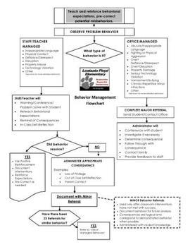 PBIS Behavior Management Flowchart - Tier 1