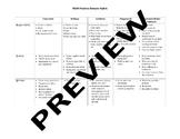 PBIS Behavior Matrix Rubric