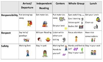 PBIS classroom Matrix for Kindergarten