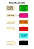 PBL Behaviour Management Plan