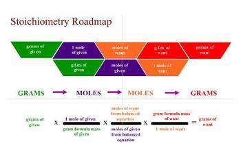 PDF - Chemistry Stoichiometry Manipulatives
