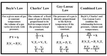 pdf gas law formula sheet by smarterteacher teachers pay teachers. Black Bedroom Furniture Sets. Home Design Ideas