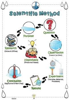 Science: Themed Scientific Method Posters Ongoing Bundle + Easter Day