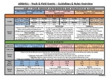 PE Dept - Athletics - Events Guidelines & Rules Overview