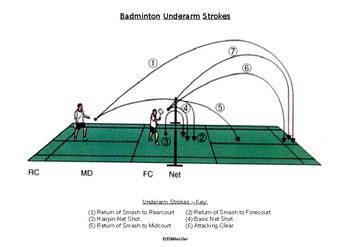 PE Dept - Badminton Strokes Diagrams
