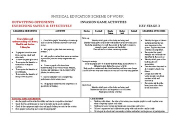 PE Invasion Games Scheme of Work