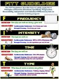 PE Poster: FITT Guidelines